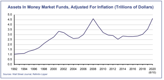 Assets In Money Market Funds, Adjusted For Inflation (Trillions of Dollars)