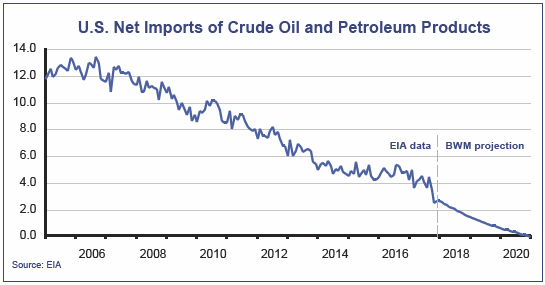 US Net Imports of Crude Oil and Petroleum Products Chart