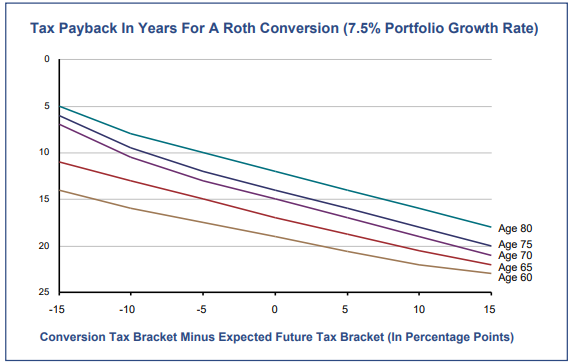 Tax Payback In Years For A Roth Conversion (7.5% Portfolio Growth Rate)