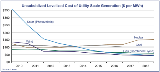 Unsubsidized Levelized Cost of Utility Scale Generation ($ per MWh)